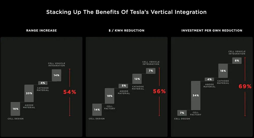 Nuevas baterías de Tesla